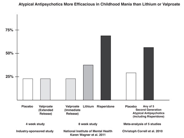 Atypical Antipsychotics More Efficacious in Child Mania than Lithium or Valproate