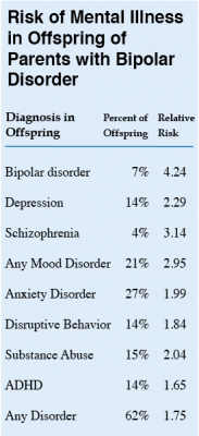 risk of psychiatric illness