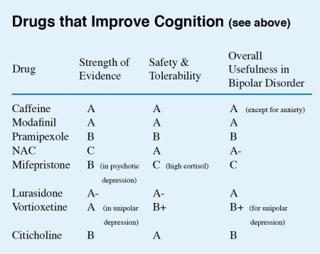 drugs that improve cognition